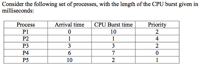 Solved Draw Six Gantt Charts That Illustrate The Executio