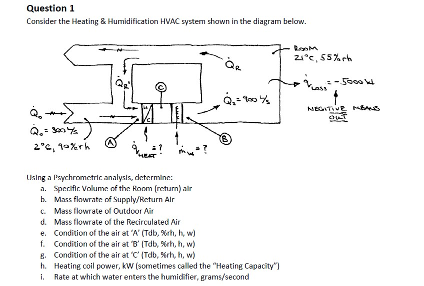 Solved: Question 1 Consider The Heating & Humidification H ...