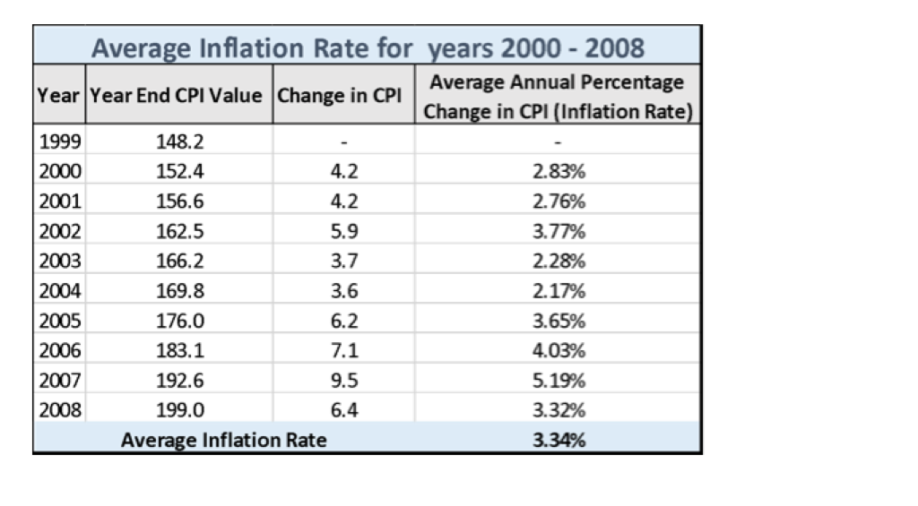 how to find inflation rate