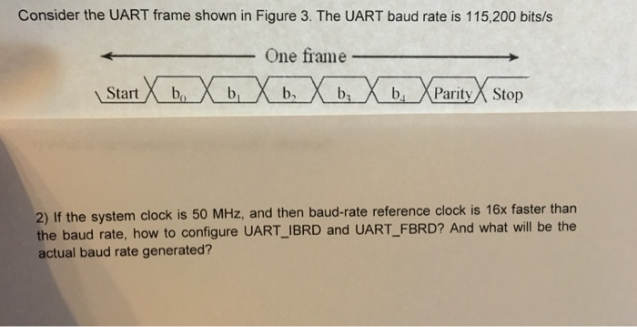 Solved: Consider The UART Frame Shown In Figure 3  The UAR