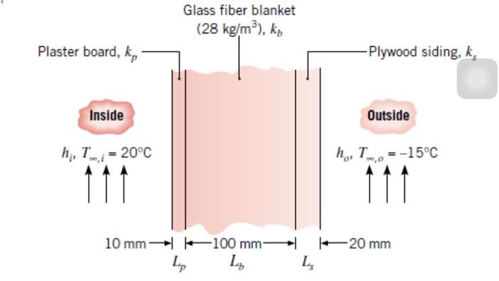Glass Fiber Blanket (28 Kg/m3), Kp Plaster Board, K Plaster