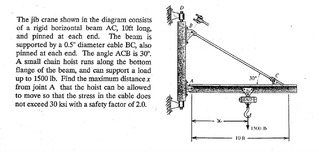 Solved The Jib Crane Shown In The Diagram Consists Of A R