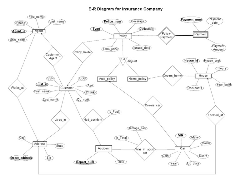 solved creation of an activity diagram a car rental compa Entity Relationship Diagram for Insurance creation of an activity diagram a car rental company owner calls a car insurance company the owner gives her insurance policy number to the insurance clerk