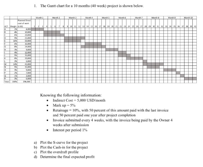 Solved The Gantt Chart For A 10 Months 40 Week Project