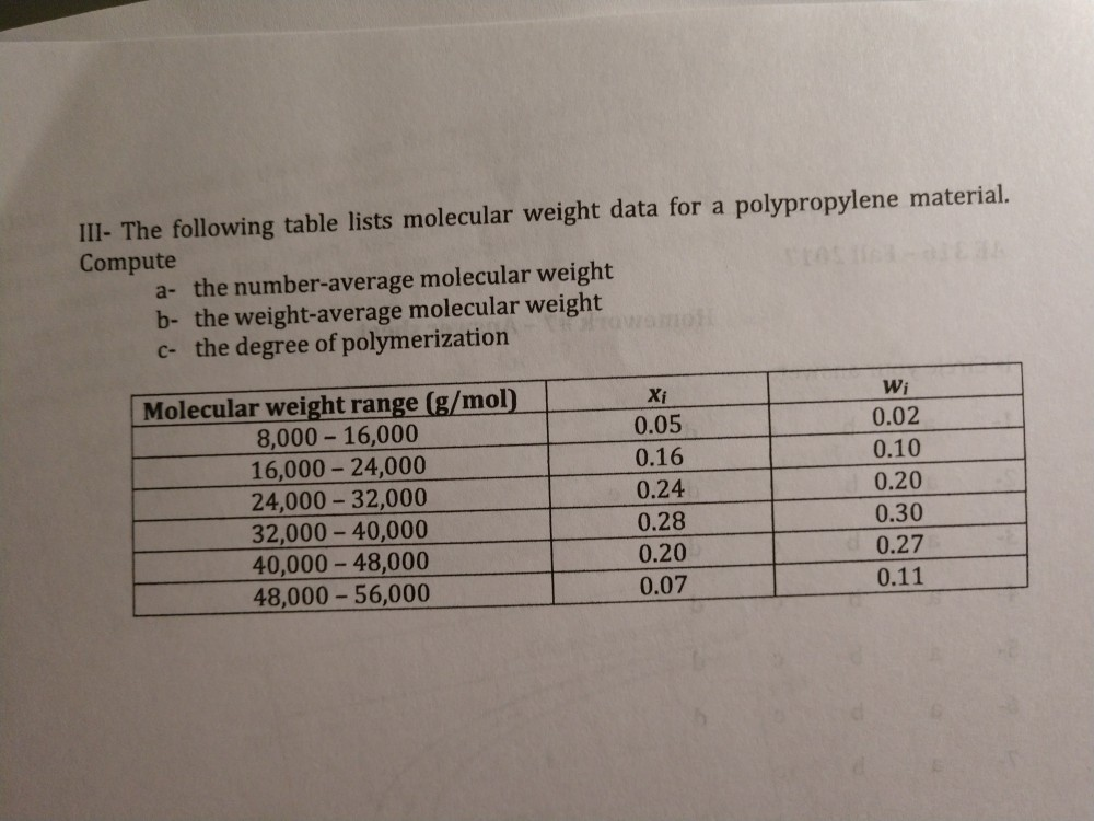 Solved: IlI- The Following Table Lists Molecular Weight Da ...