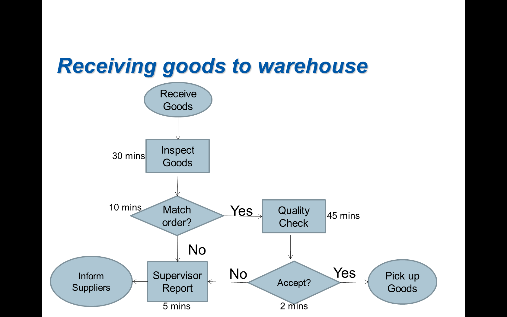 Receiving goods to warehouse Receive Goods Inspect Goods 30 mins 10  minsMatch Quality 45 mins Check