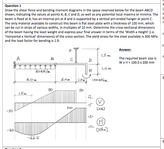 Solved  Draw The Shear Force And Bending Moment Diagrams I