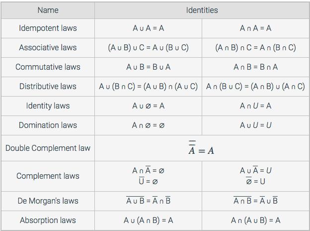 Commutative Law