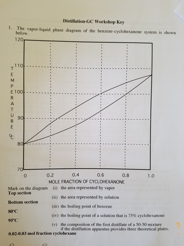 Solved distillation gc workshop key 1 the vapor liquid p distillation gc workshop key 1 the vapor liquid phase diagram of the benzene ccuart Choice Image