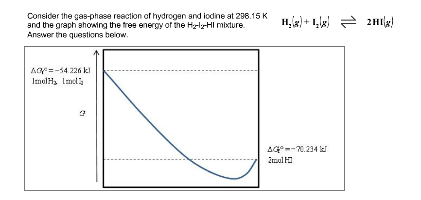 i2 phase diagram solved consider the gas phase reaction of hydrogen and io  gas phase reaction of hydrogen and io