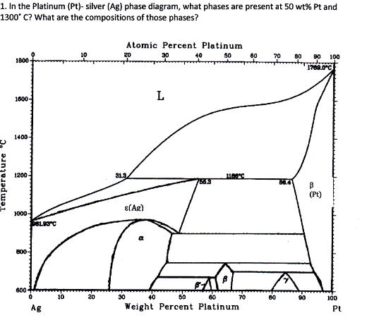 Solved in the platinum pt silver ag phase diagram w show transcribed image text in the platinum pt silver ag phase diagram what phases are present at 50 wt pt and 1300 c what are the compositions of ccuart Image collections