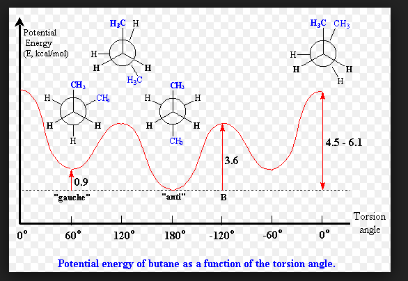 h3c h h3c ch3 potential energy e, kcal/mo h ch 4 5 -6 1
