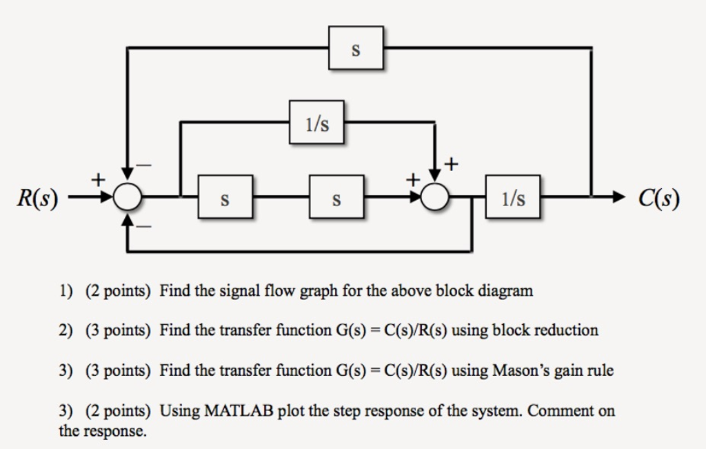 solved find the signal flow graph for the above block diafind the signal flow graph for the above block dia