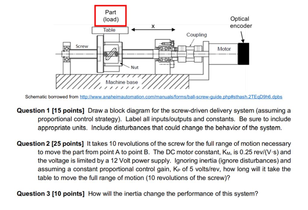Part (load) Table Optical Encoder Coupling Screw M    | Chegg com