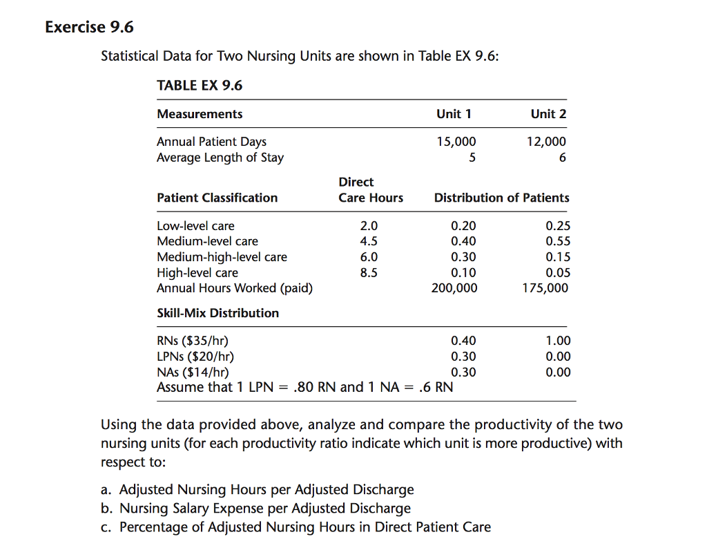 Solved: Statistical Data For Two Nursing Units Are Shown I