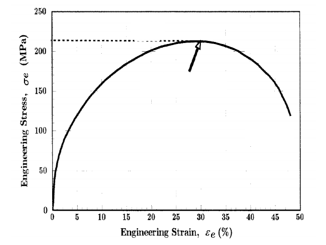 Groovy Solved Use The Following Engineering Stress Strain Curve Wiring Digital Resources Zidurslowmaporg