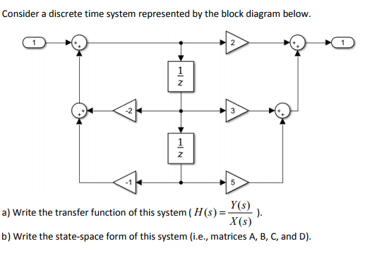 Discrete time system block diagram wiring diagram solved consider a discrete time system represented by the ask modulation diagram blok consider a discrete ccuart Image collections