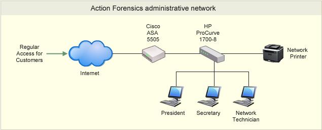 Action Forensics administrative network Cisco ASA 5505 HP ProCurve 1700-8 Regular Access for . Customers Network Printer Internet President Secretary Technician