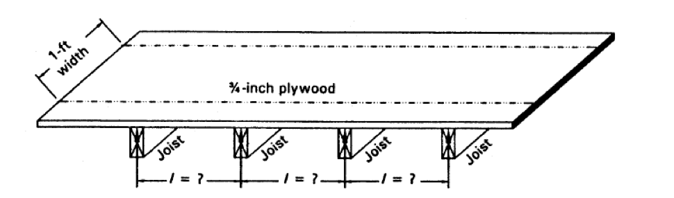 Solved: Design Forms To Support A Flat Slab Floor 8 Inches