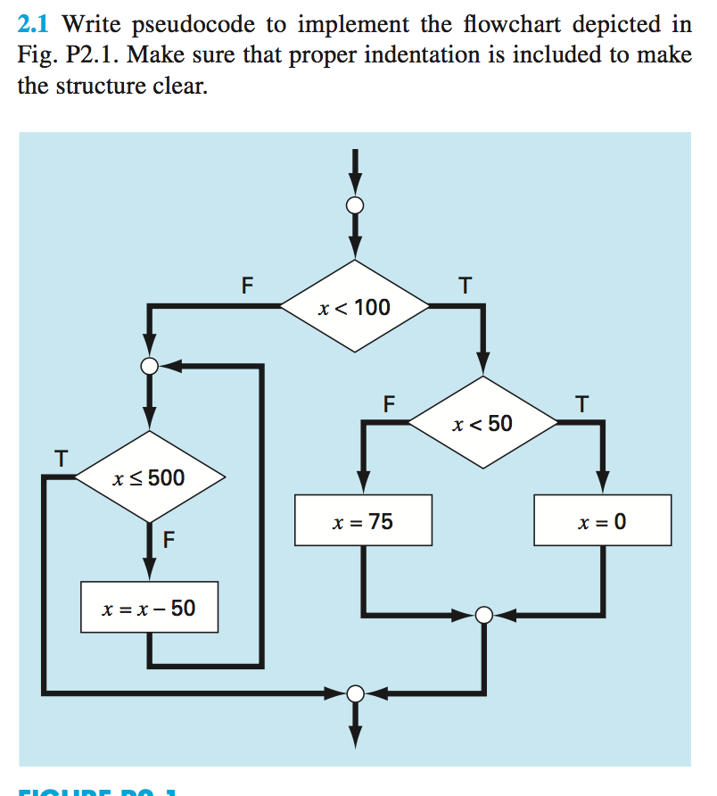 Solved Write Pseudocode To Implement The Flowchart Depict