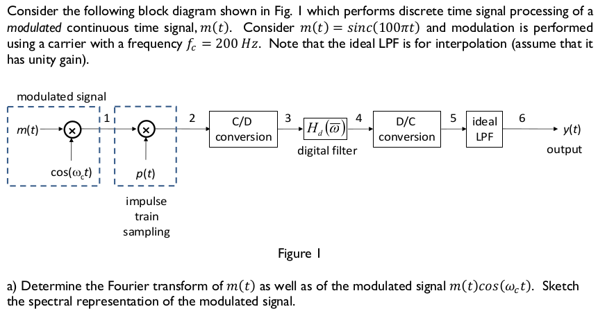 Solved Consider The Following Block Diagram Shown In Fig