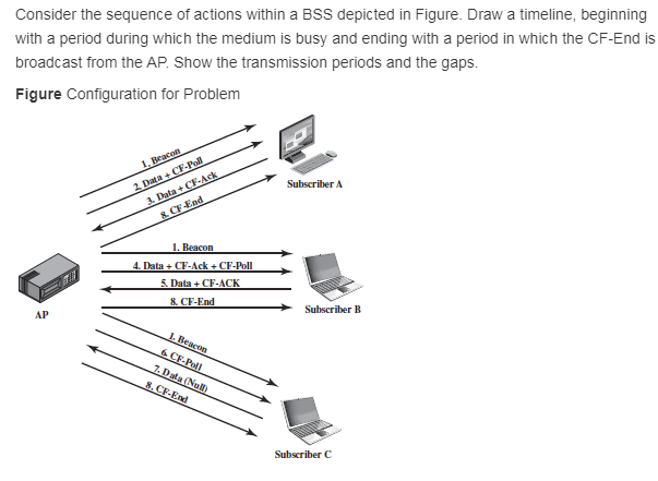 Consider the sequence of actions within a BSS depicted in Figure. Draw a  timeline,
