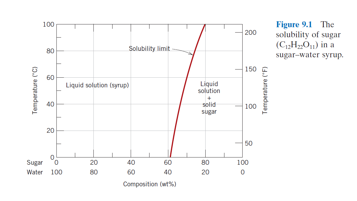 solved consider the sugar water phase diagram of fig 9 1 Diagram of Sugar Macromolecule image for consider the sugar water phase diagram of fig 9 1 (textbook