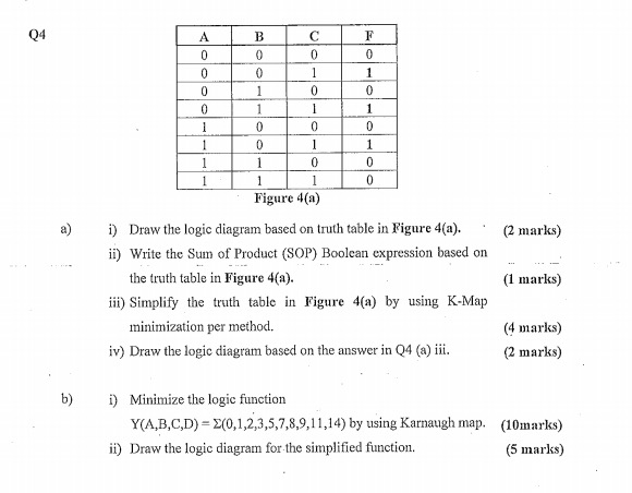 draw the logic diagram based on truth table in fig