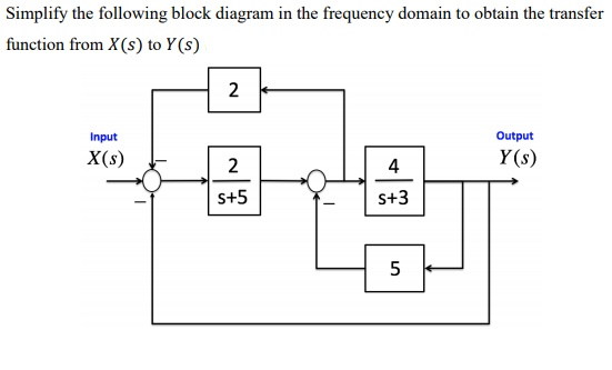 Solved: Simplify The Following Block Diagram In The Freque... | Chegg.comChegg