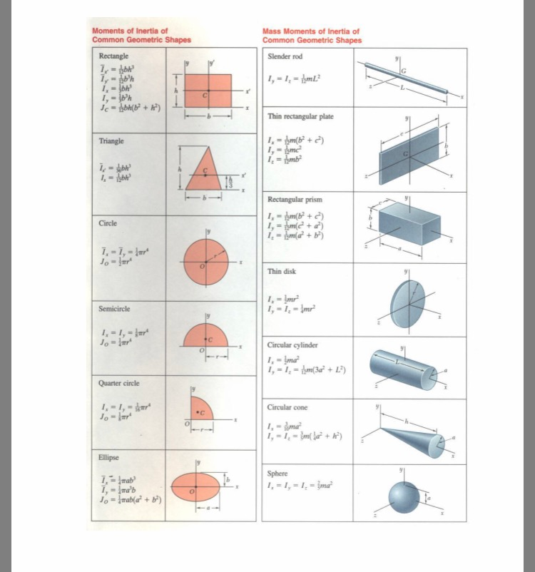 Moments of Inertia of Common Geometric Shapes Mass Moments of Inertia of Common Geometric Shapes Slender rod 冫ャ 1?) Thin rectangular plate Triangle Rectangular prism Circle Thin disk Circular cylinder Quarter circle Circular cone Ellipse Sphere