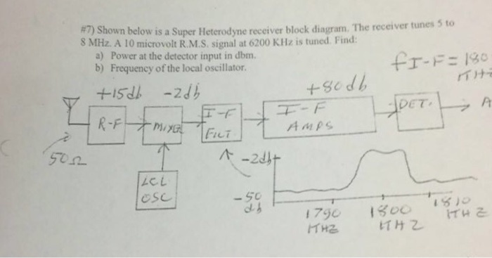 Solved Shown Below Is A Super Heterodyne Receiver Block D