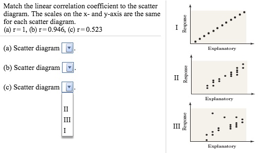 Solved Match The Linear Correlation Coefficient To The Sc