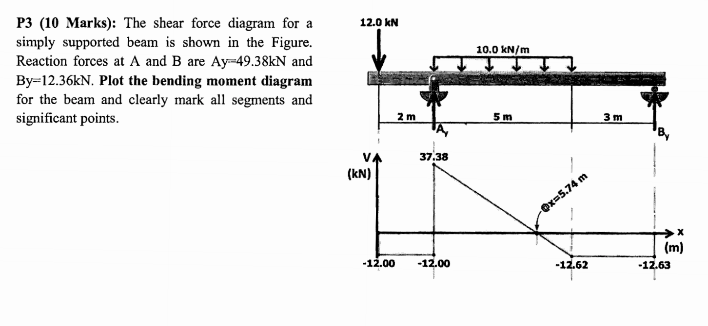 Solved The Shear Force Diagram For A Simply Supported Bea