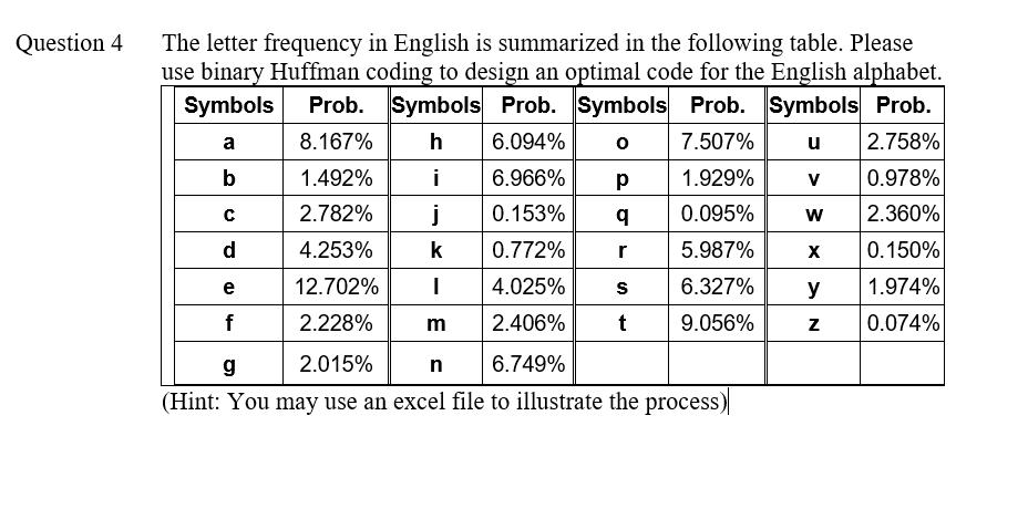 solved: the letter frequency in english is summarized in t
