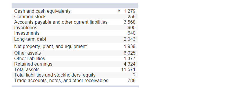 Cash And Equivalents Common Stock Accounts Payable Other Current Liabilities Inventories Investments Long