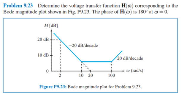 how to solve bode plot problems