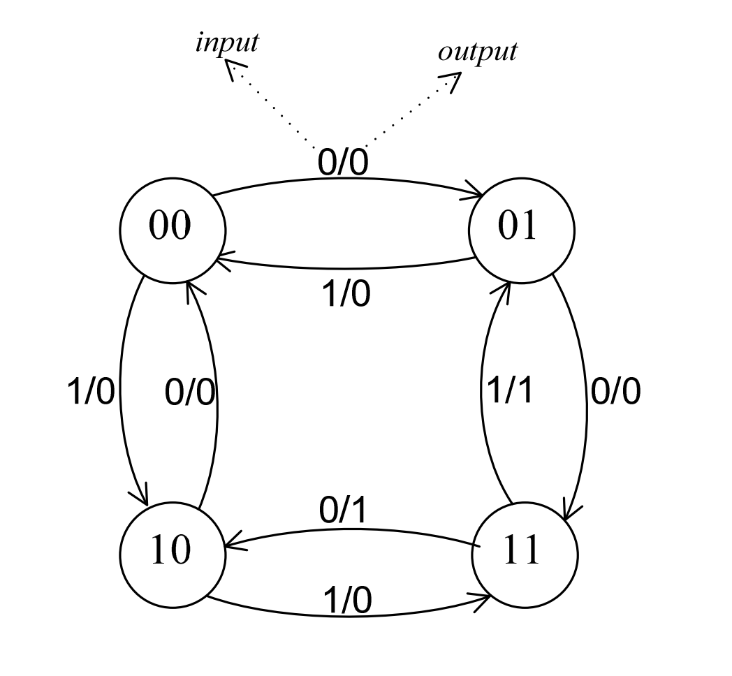 Table Diagram Generator Trusted Wiring Diagrams Sequential Solved Given The State Below Generate Onan Circuit
