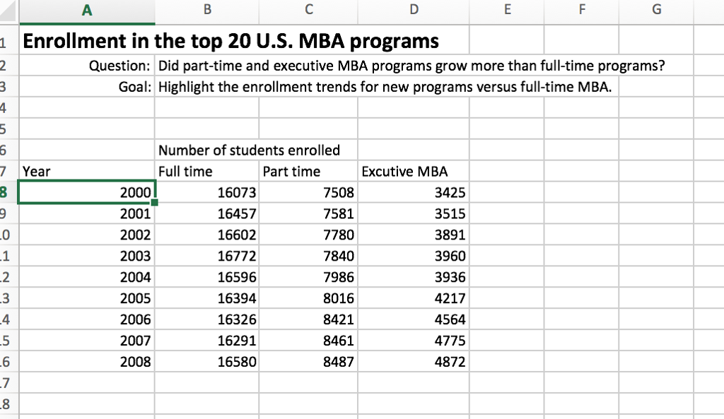 enrollment in the top 20 us mba programs 1 question did part time and