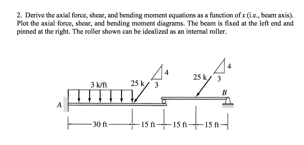 Solved Derive The Axial Force Shear And Bending Moment