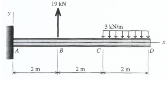 solved draw the shear force and bending moment diagrams f rh chegg com shear force and bending moment diagram for cantilever beam with point load shear force and bending moment diagram for cantilever beam with point load