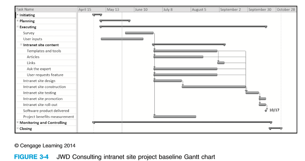 Solved Study The Wbs And Gantt Charts Provided In Figures