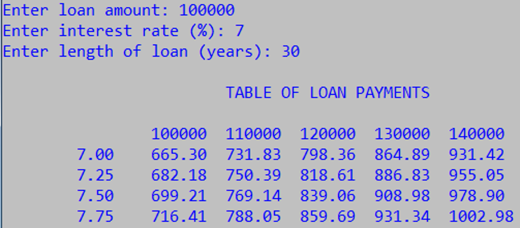 question write a c program to calculate a table of loan payments like the one below ask the user for th