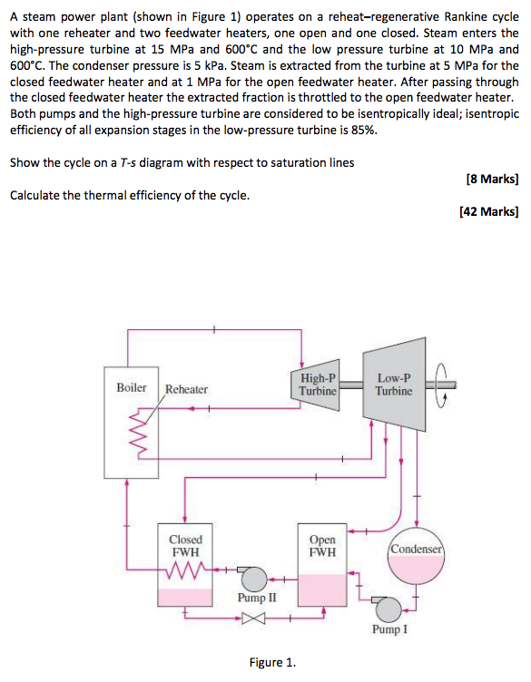 Solved: A Steam Power Plant (shown In Figure 1) Operates O