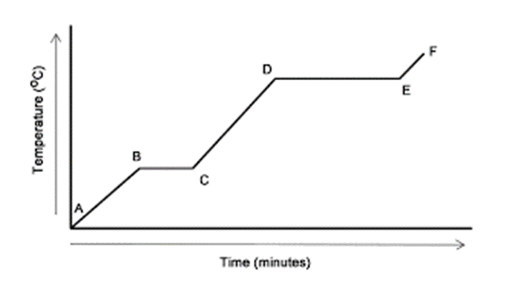 Solved Using The Following Heating Curve What Line Repre