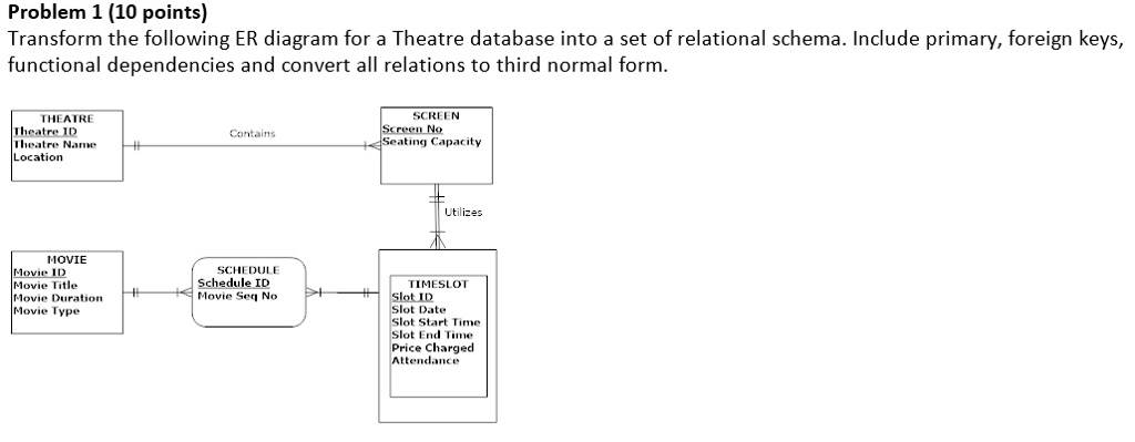 Solved Transform The Following Er Diagram For A Theatre D