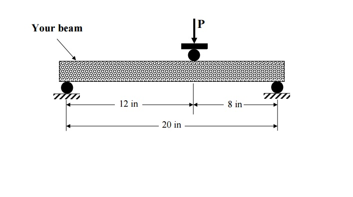Solved calculate shear force v bending moment m di the image shows how it will be loadedtested ccuart Gallery