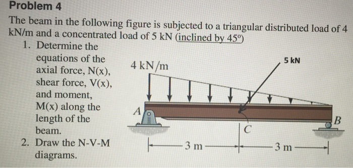 solved problem 4 the beam in the following figure is subj rh chegg com Building Diagram Shear Bending Shear Diagram Cantilever