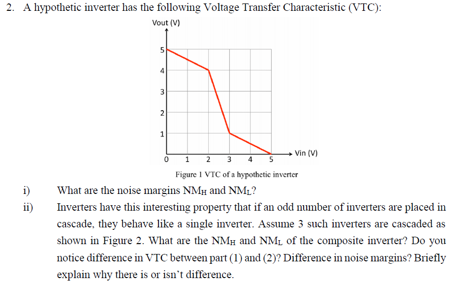 2. A hypothetic inverter has the following Voltage Transfer Characteristic (VTC): Vout (V) 4 Vin (V) Figure 1 VTC of a hypothetic inverter i)What are the noise margins NMH and NML? Inverters have this interesting property that if an odd number of inverters are placed in cascade, they behave like a single inverter. Assume 3 such inverters are cascaded as shown in Figure 2. What are the NMH and NML of the composite inverter? Do you notice difference in VTC between part (1) and (2)? Difference in noise margins? Briefly explain why there is or isnt difference.
