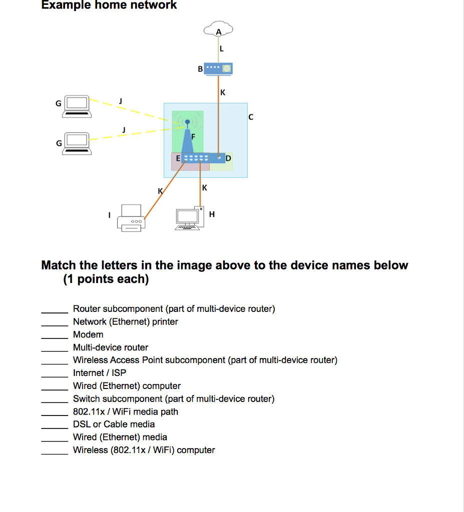 Example Home Network Match The Letters In Imag Wired Diagram Image Above To Device Names Below
