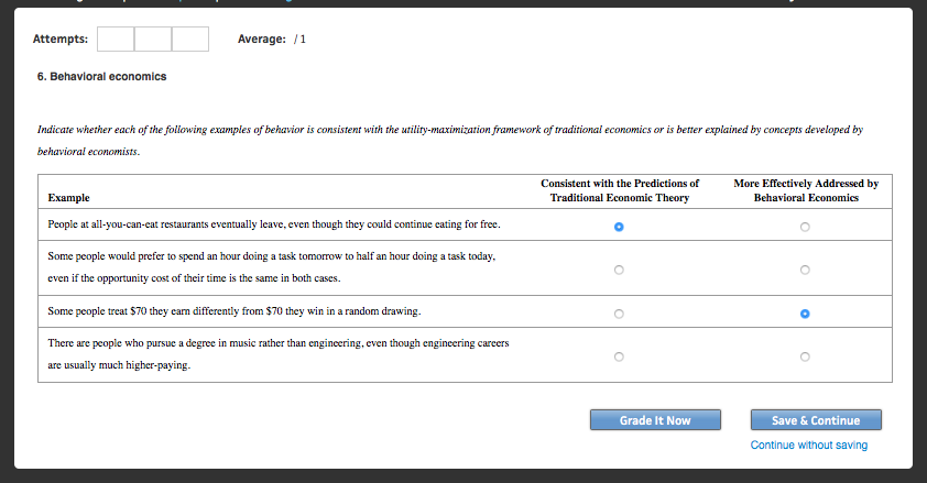 Solved Attempts Average 1 6 Behavioral Economics Indic